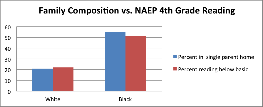 Family Composition v. 4th Grade NAEP Reading