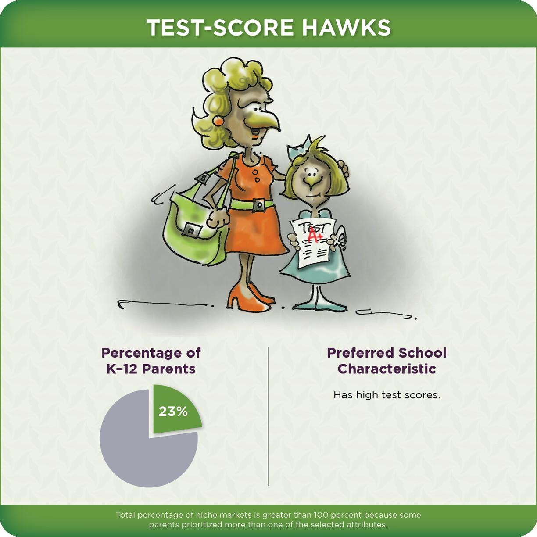 Test Score Hawks
